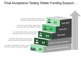 Final Acceptance Testing Obtain Funding Support Technological Development