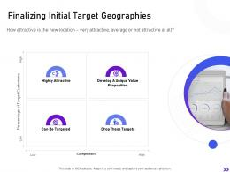 Finalizing Initial Target Geographies Strategic Initiatives Global Expansion Your Business Ppt Slides