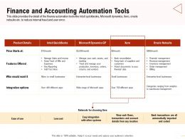 Finance And Accounting Automation Tools Financial Data Ppt Presentation Ideas
