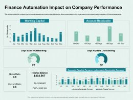 Finance Automation Impact On Company Performance Quick Ppt Powerpoint Presentation Ideas Picture