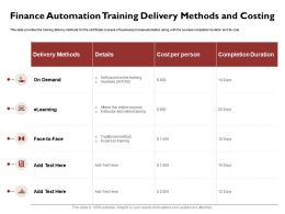 Finance Automation Training Delivery Methods And Costing Led Ppt Powerpoint Icon Information