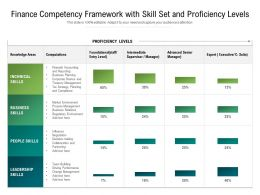 Finance Competency Framework With Skill Set And Proficiency Levels