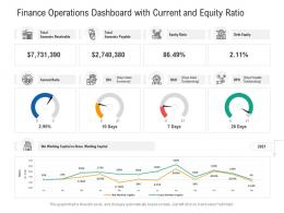 Finance Operations Dashboard With Current And Equity Ratio