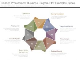 Finance Procurement Business Diagram Ppt Examples Slides