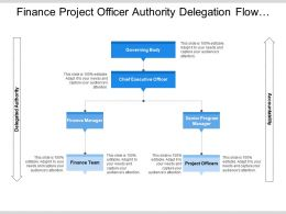 Finance Project Officer Authority Delegation Flow With Upright Arrows