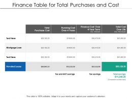 Finance Table For Total Purchases And Cost