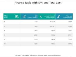 Finance Table With Emi And Total Cost