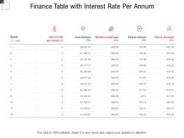 Finance Table With Interest Rate Per Annum