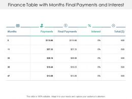 Finance Table With Months Final Payments And Interest