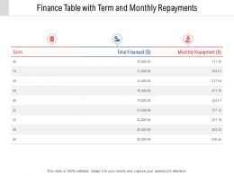 Finance Table With Term And Monthly Repayments
