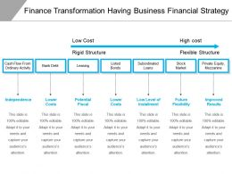 Finance Transformation Having Business Financial Strategy