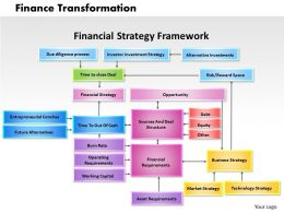 Finance Transformation Powerpoint Presentation Slide Template
