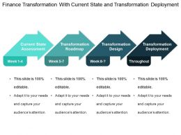 Finance Transformation With Current State And Transformation Deployment
