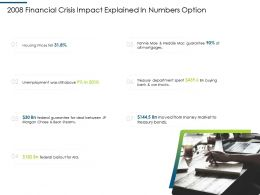 Financial 2008 Crisis Impact Explained In Numbers Option Ppt Styles Visuals
