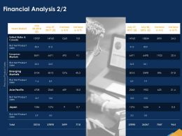 Financial Analysis Emerging Ppt Powerpoint Presentation Background