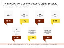 Financial Analysis Of The Companys Capital Structure Rethinking Capital Structure Decision Ppt Powerpoint Rules