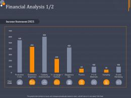 Financial Analysis Product Category Attractive Analysis Ppt Ideas