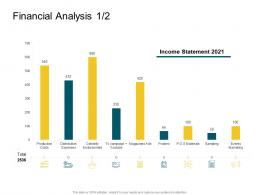 Financial Analysis Product Competencies Ppt Diagrams