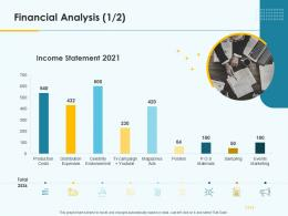 Financial Analysis Product Pricing Strategy Ppt Demonstration
