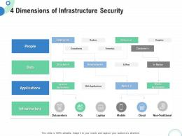 Financial And Operational Analysis 4 Dimensions Of Infrastructure Security Ppt Layouts Deck