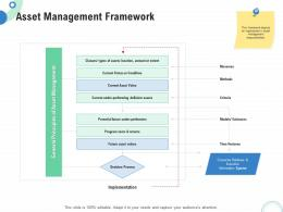 Financial And Operational Analysis Asset Management Framework Ppt Powerpoint Model Slide