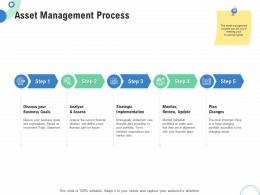 Financial And Operational Analysis Asset Management Process Ppt Powerpoint Layouts Skills