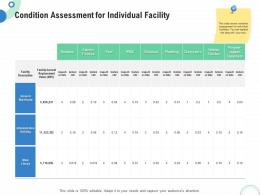 Financial And Operational Analysis Condition Assessment For Individual Facility Ppt Powerpoint Slide