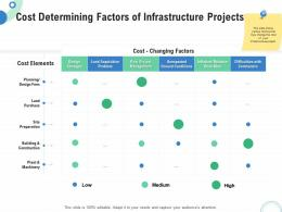 Financial And Operational Analysis Cost Determining Factors Of Infrastructure Projects Ppt Visuals
