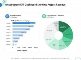 Financial And Operational Analysis Infrastructure KPI Dashboard Showing Project Revenue Ppt Microsoft
