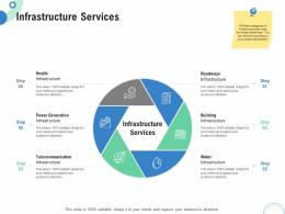 Financial And Operational Analysis Infrastructure Services Ppt Powerpoint Presentation Icon