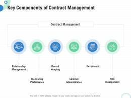 Financial And Operational Analysis Key Components Of Contract Management Ppt Smartart