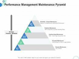 Financial And Operational Analysis Performance Management Maintenance Pyramid Ppt Grid