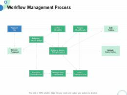 Financial And Operational Analysis Workflow Management Process Ppt Powerpoint Grid