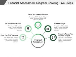 Financial Assessment Diagram Showing Five Steps