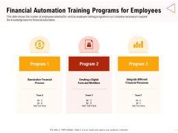 Financial Automation Training Programs Standardize Financial Ppt Professional