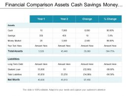 Financial Comparison Assets Cash Savings Money Market Liabilities