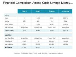 Financial Comparison Assets Cash Savings Money Market Liabilities