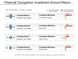 Financial Comparison Investment Amount Return Annual Net Profit