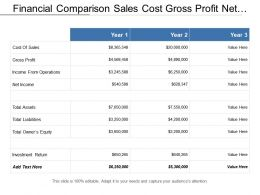 Financial Comparison Sales Cost Gross Profit Net Income