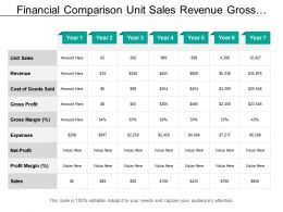 Financial Comparison Unit Sales Revenue Gross Profit Expenses