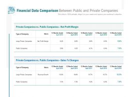 Financial Data Comparison Between Public And Private Companies