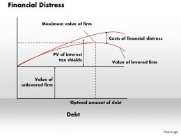 Financial Distress Powerpoint Presentation Slide Template