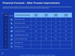 Financial Forecast After Process Improvement Process Improvement In Banking Sector Ppt Show