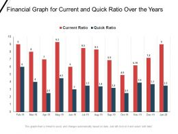 Financial Graph For Current And Quick Ratio Over The Years