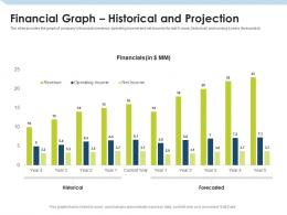 Financial Graph Historical And Projection Investment Pitch To Raise Funds From Mezzanine Debt Ppt Elements