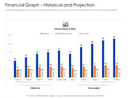Financial Graph Historical And Projection Mezzanine Capital Funding Pitch Deck Ppt Ideas Templates