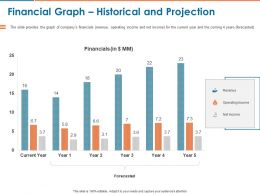 Financial Graph Historical And Projection Ppt Powerpoint Presentation Layouts Inspiration