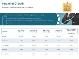 Financial Growth Revenue Ppt Powerpoint Presentation Styles Backgrounds
