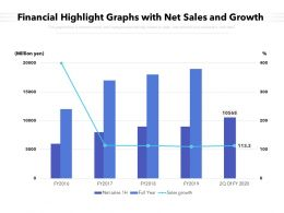 Financial Highlight Graphs With Net Sales And Growth