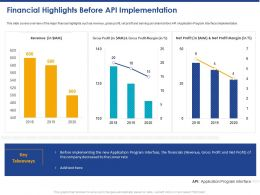 Financial Highlights Before API Implementation Ppt Powerpoint Presentation Professional Display